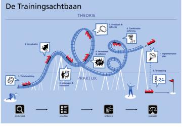 Bridge-2-Learn, Infographic: In het boek De Trainersachtbaan moest het chronologische traject van een trainer in één overzicht weergegeven worden.